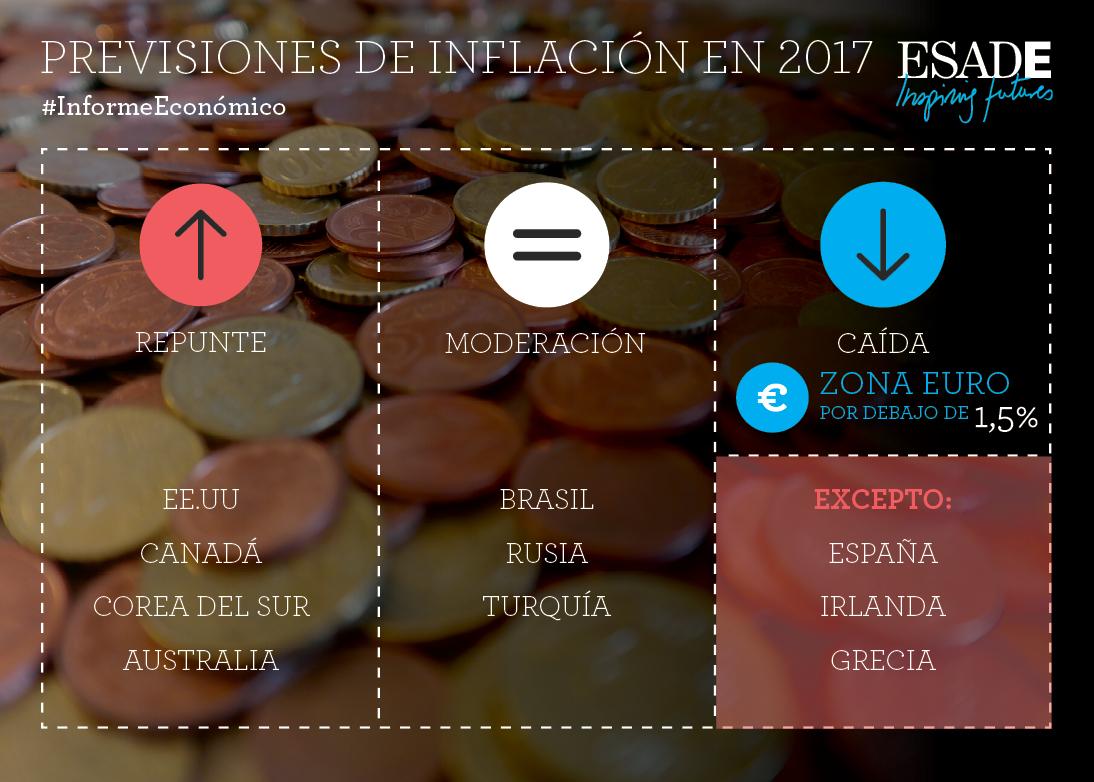 Previsiones de inflación en 2017 (150)_V2 (2)